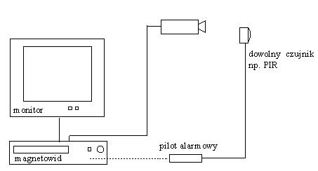 Urządzenia Telewizji Dozorowej I Alarmowe W Jednej